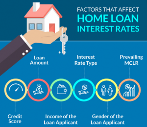 Best mortgage loan options