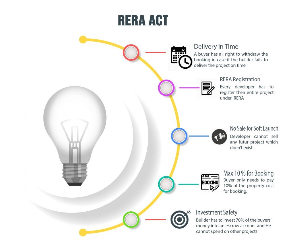 BENEFITS OF RERA ACT
