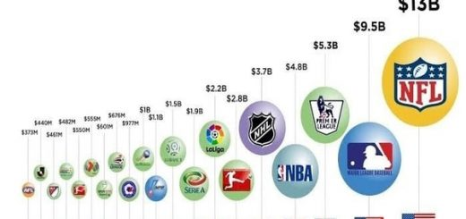 most popular sports leagues